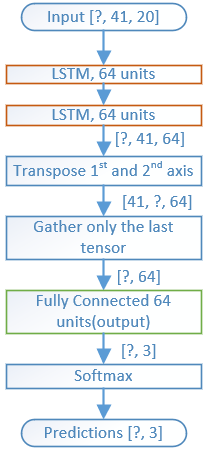 One simple trick to improve the motor acoustic classifier