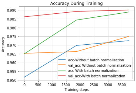 One simple trick to train Keras model faster with Batch